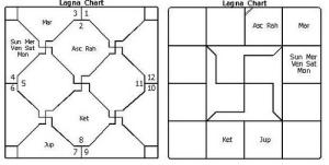 Lagna Chart